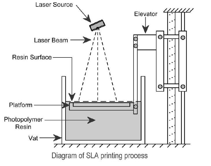 Vat Polymerization Diagram