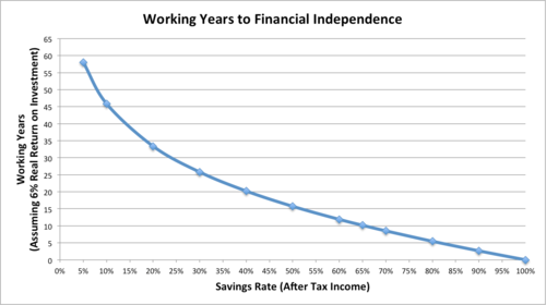 working-years-by-savings-rate.png