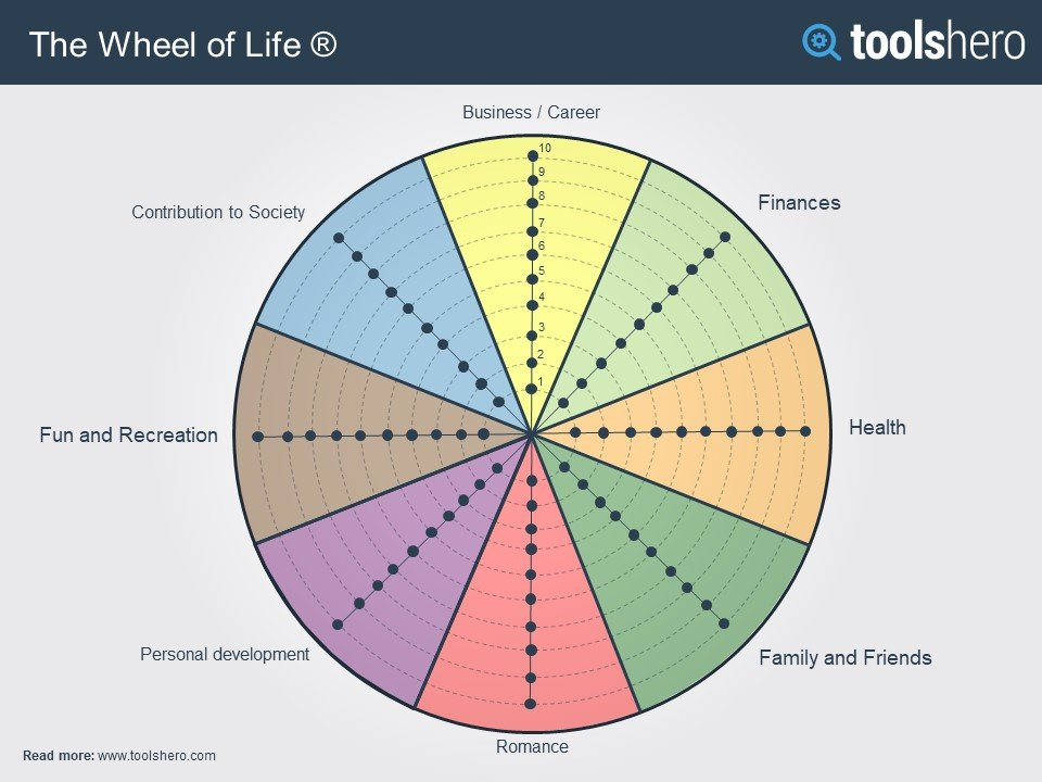 wheel-of-life-model-toolshero.jpg