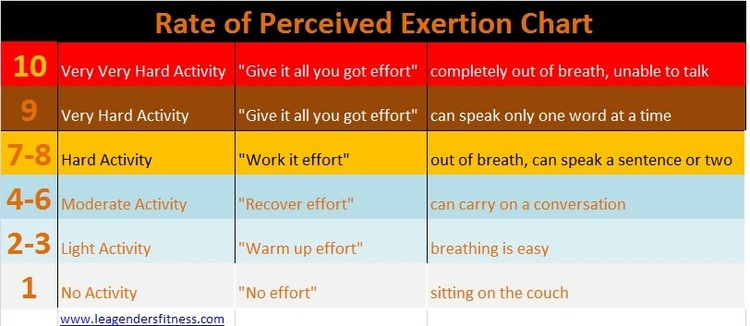 RPE is a great way to calculate effort if you don't have a heart rate monitor. Use this chart to help determine RPE.