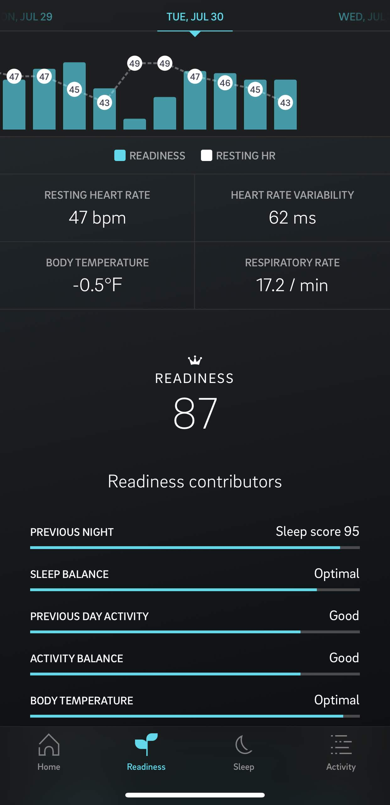 Oura data. Resting heart-rate is much lower