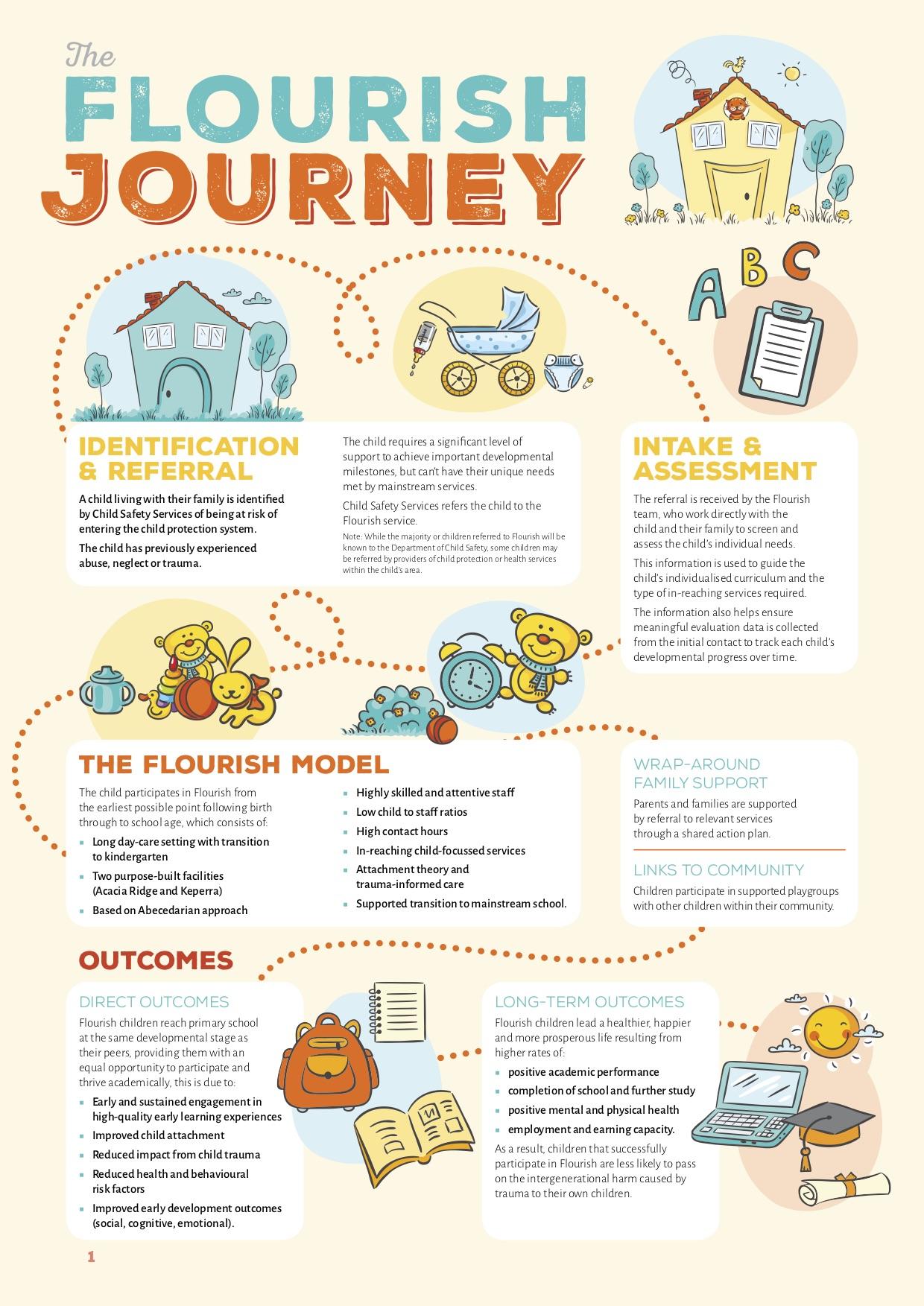 BES2650 Flourish Journey Brochure 2.jpg