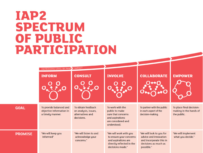 spectrum-of-public-participation-new.jpg