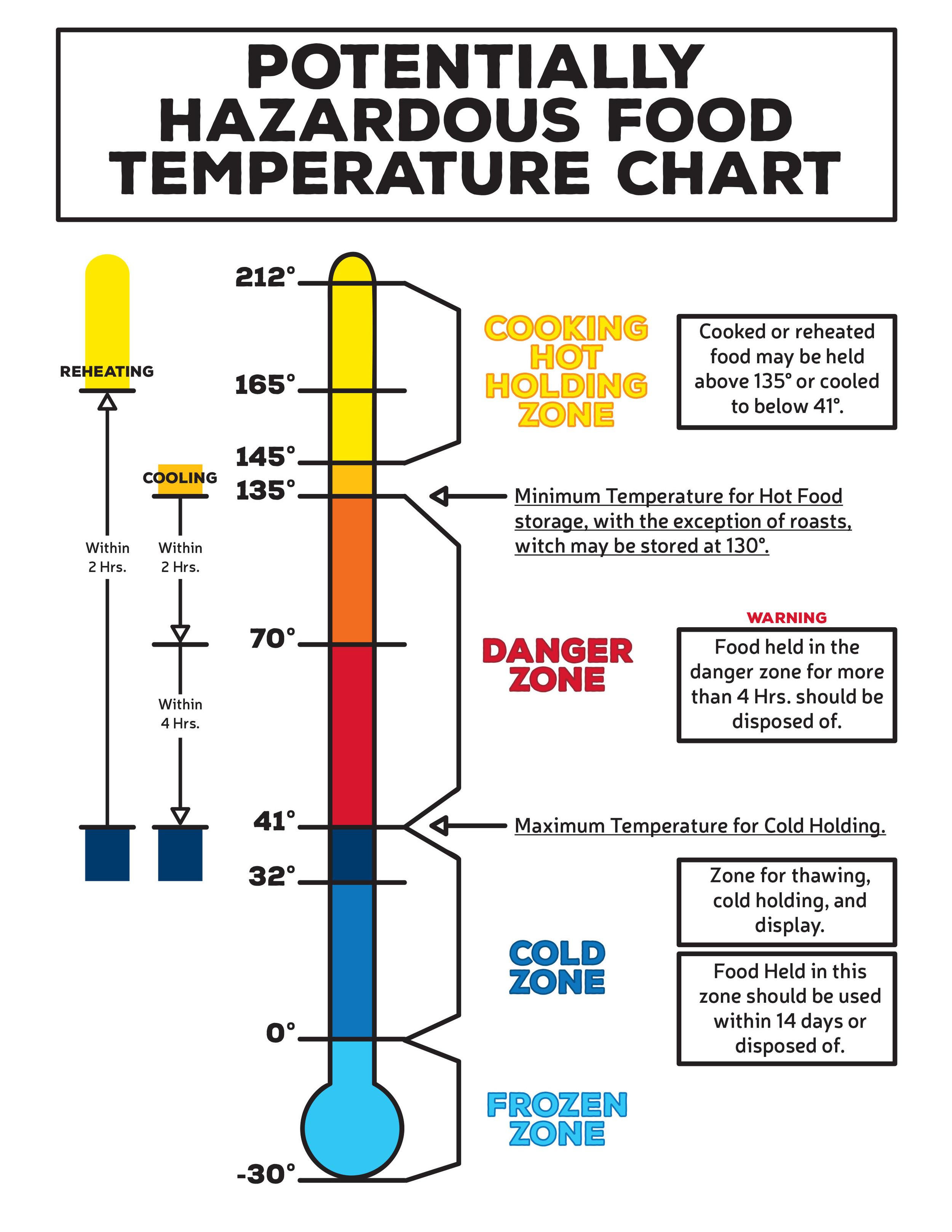Potentially Hazardous Food Chart.jpg