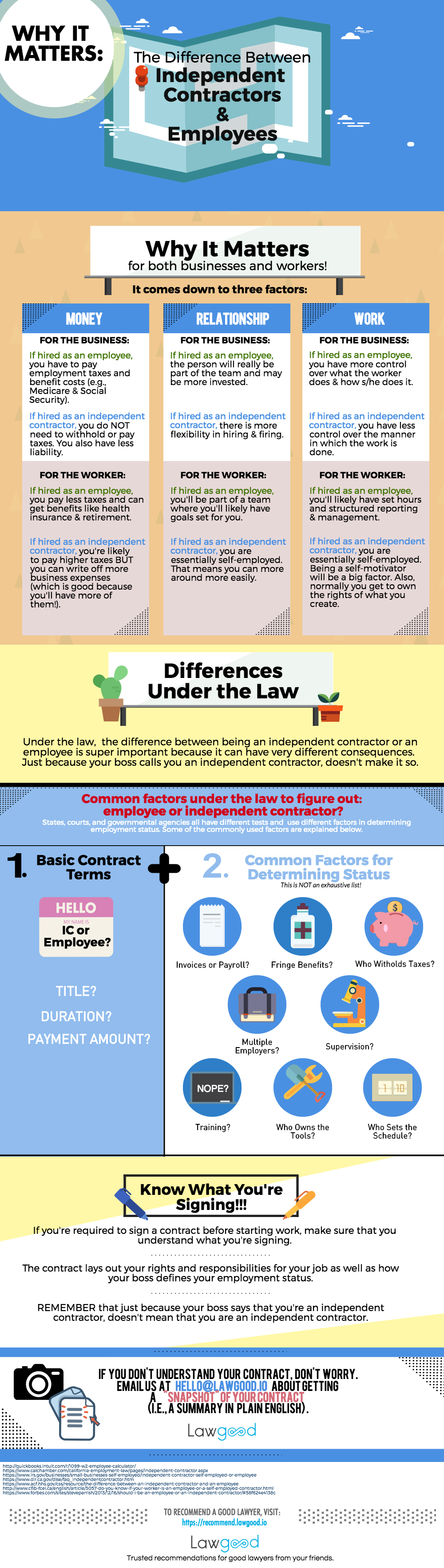 Know the issues and differences between independent contractors and employees.