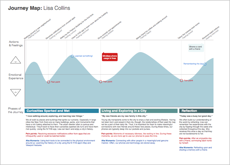 Journey Map: Lisa Collins.png