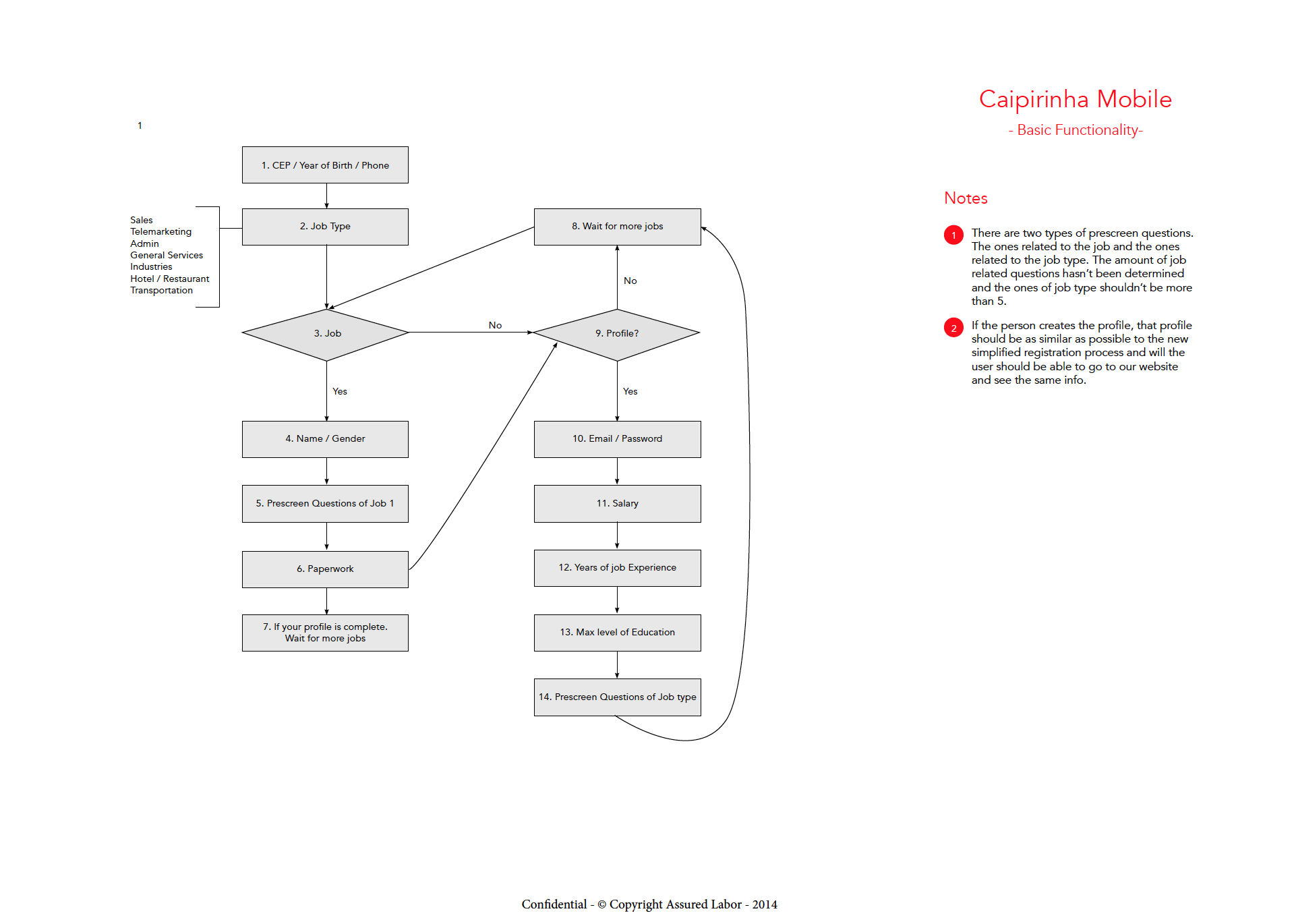 Flow chart of the app