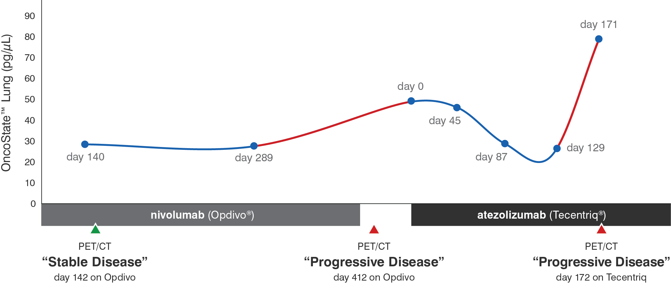 Figure 1. Timeline of a patient with stage IV Non-Small Cell Lung Cancer. The red portions indicate elevation in plasma cfDNA levels (as measured by OncoState™IO) and correlate with lack of treatment response.