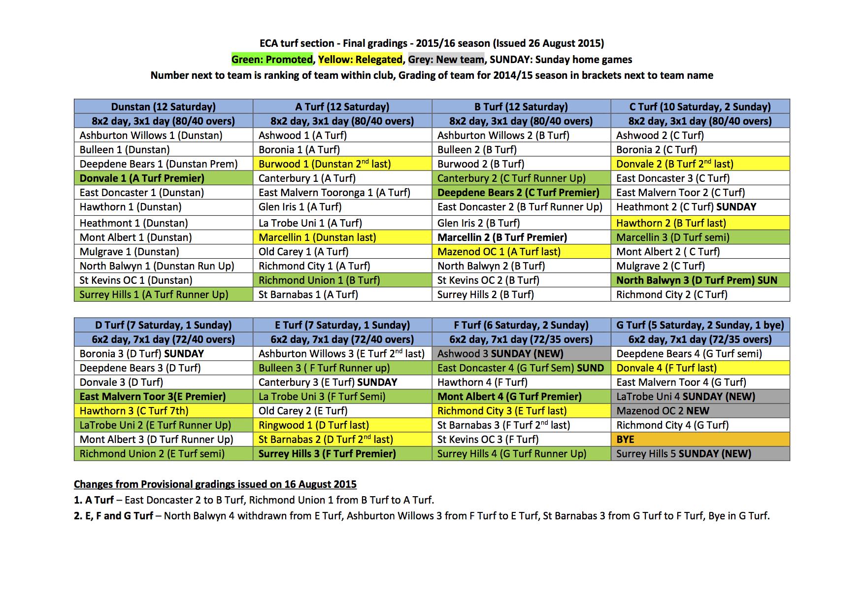 ECA Turf Season 2015/16 Final Gradings