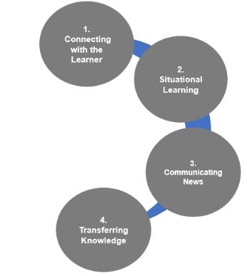 HR-OD Analytics Storytelling Model