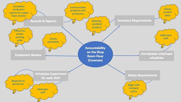 Mind Map - HR-OD Analytics