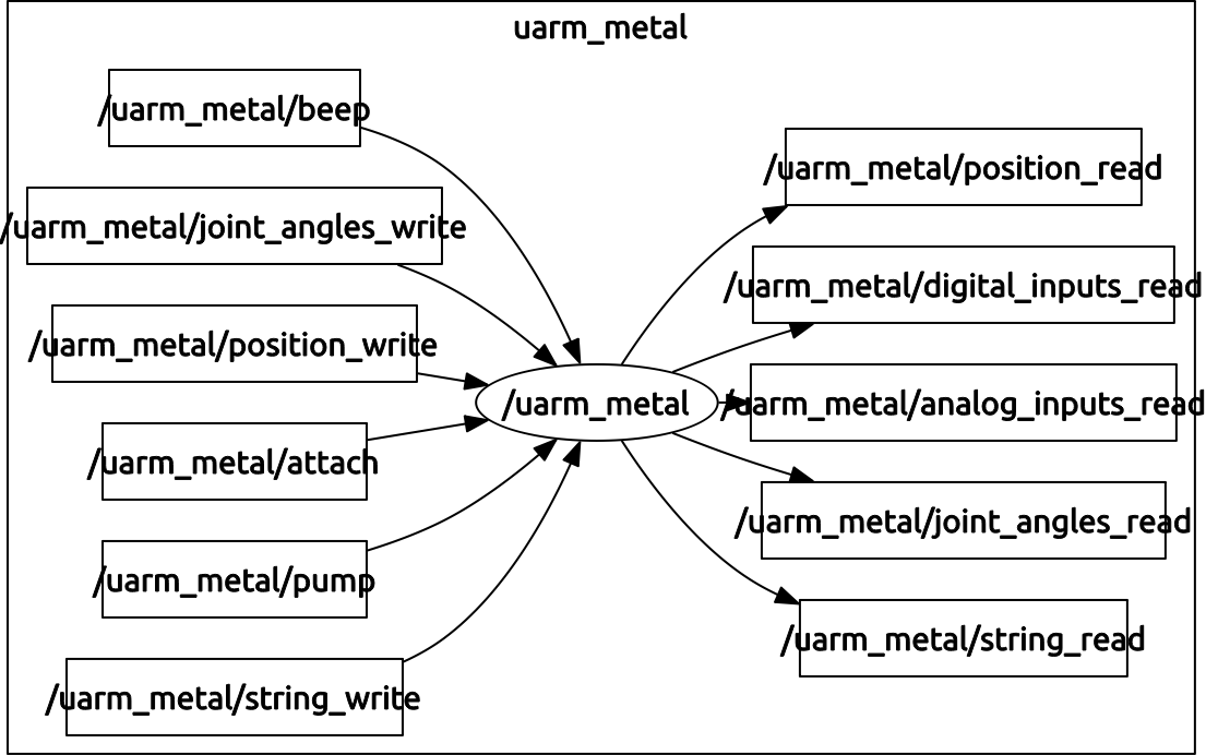 /uarm_metal package ROS topics - see more at https://github.com/aransena/uarm_metal