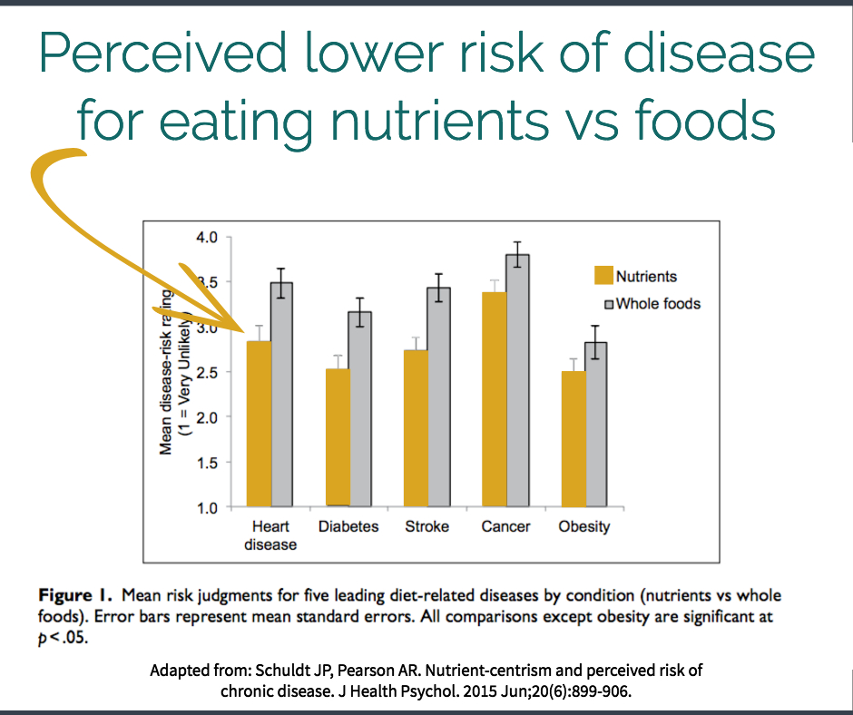 Adapted from data source:  Schuldt JP, Pearson AR. Nutrient-centrism and perceived risk of chronic disease. J Health Psychol. 2015 Jun;20(6):899-906.
