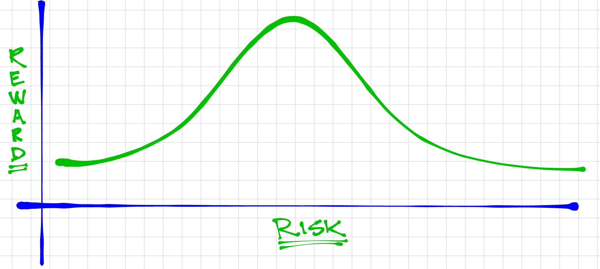 Bell Curve Risk.Reward.png