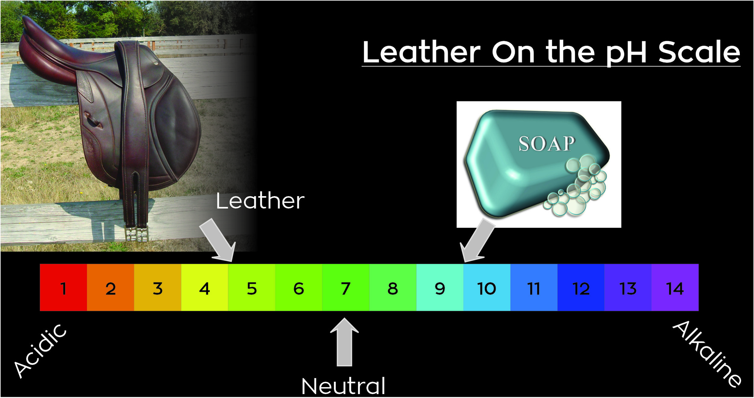 Leather on the pH Scale
