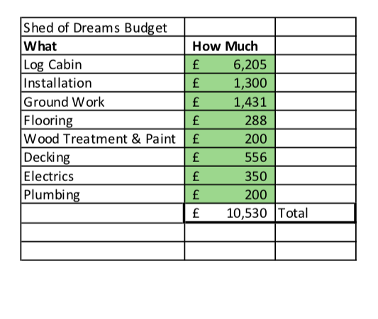 My budget breakdown