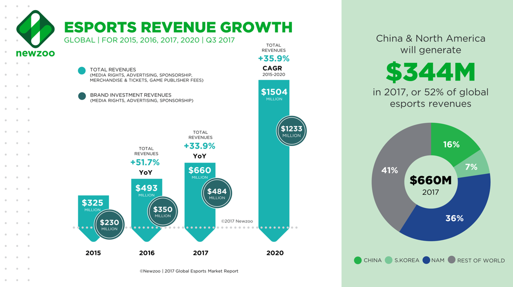 Newzoo's esports report on revenue growth in the coming years.