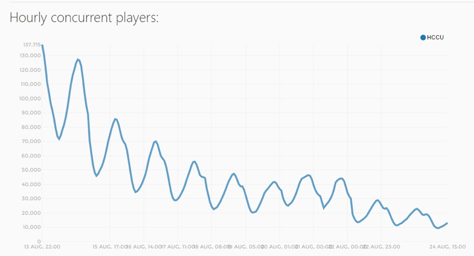 The playerbase of No Man's Sky, from release to August 2016. Note the massive drop.