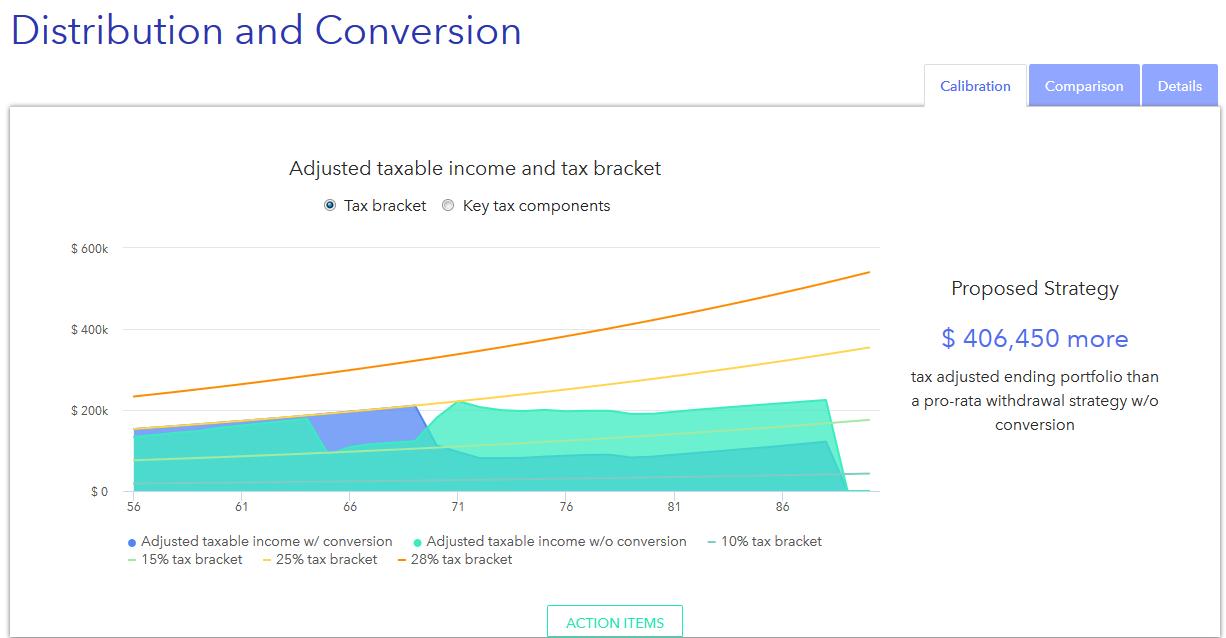 investing tax conversion minimization