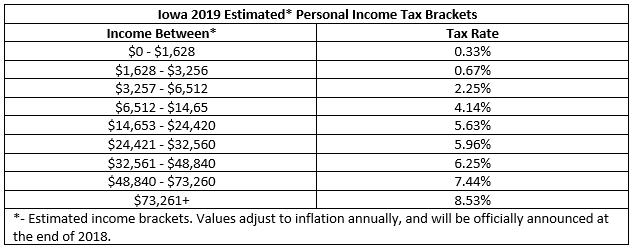 2019_New_Iowa_personal_income_tax_brackets_tax_rates.png