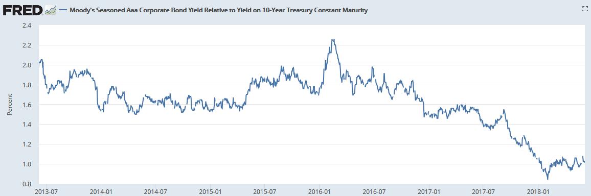 AAA_to_treasury_spread.png