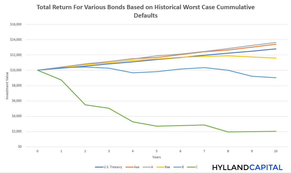 total_returns_with_default_rates_A_and_B.png