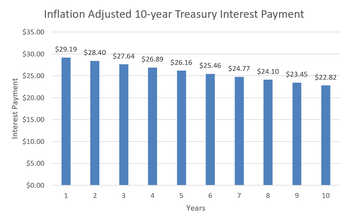 inflation_adj_interest_payments.png