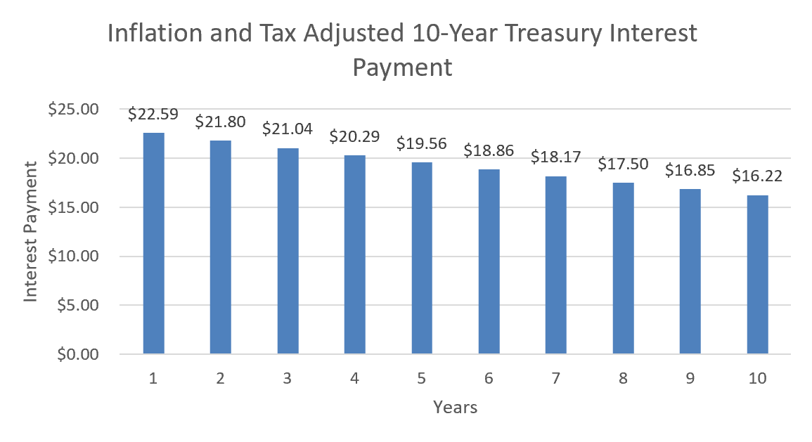 inflation_and_tax_adj_interest_payments.png