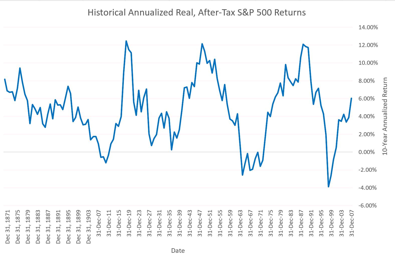 inf_tax_adj_sp500_returns_chart.png