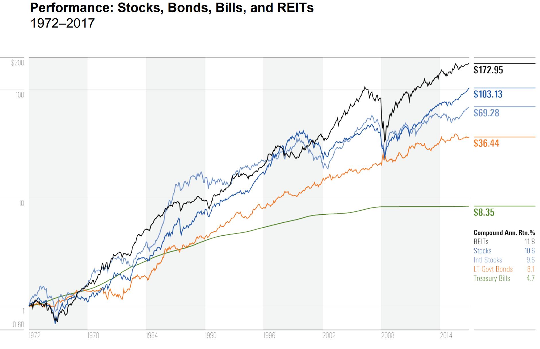 reits performance.png