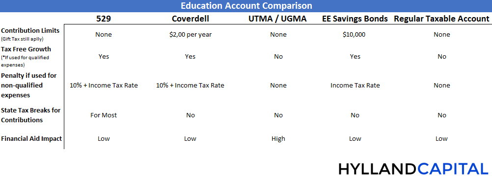 Comparison_of_college_savings_accounts.png
