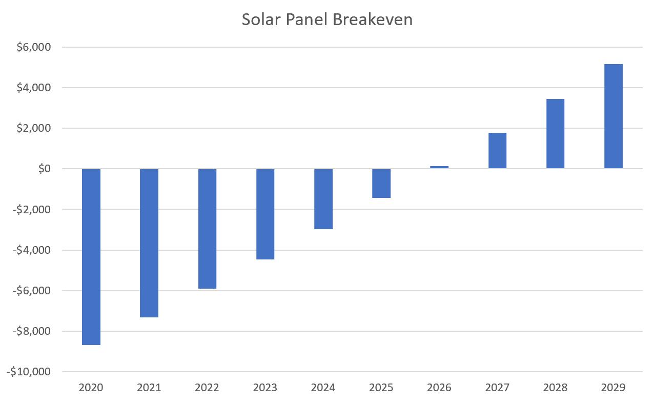 solar_breakeven_chart.png
