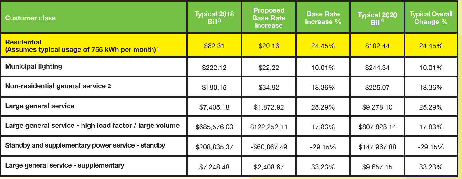 alliant_rate_increase_2019.png
