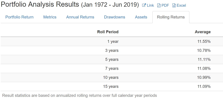 Data from  PortfolioVizualizer  for a portfolio invested 100% in U.S. total stock market