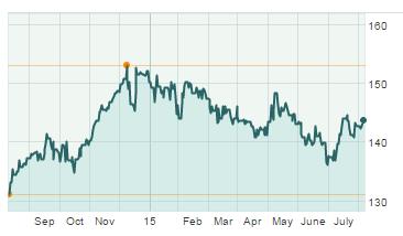 Berkshire Hathaway B shares 2014-2015