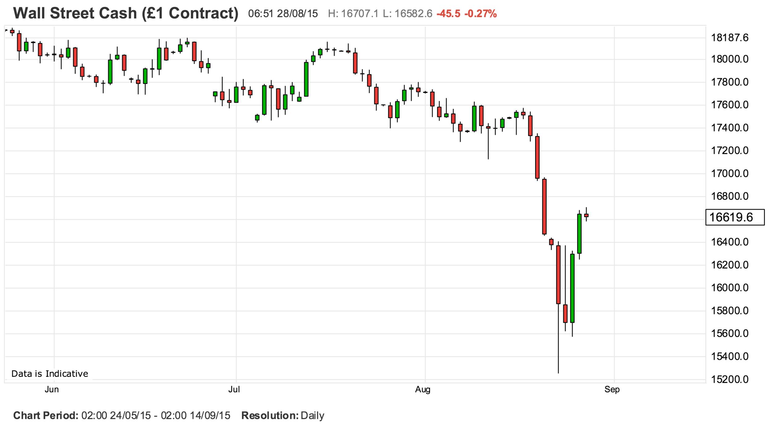 Dow Jones Industrials august 28 2015