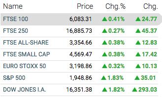 stock markets september 2nd 2015