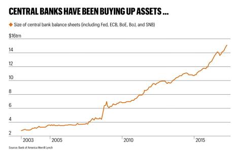 Central bank assets 2000-2017