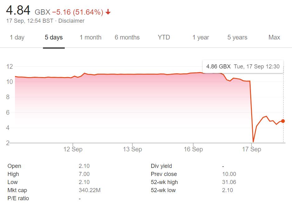 SXX  share price sep 17