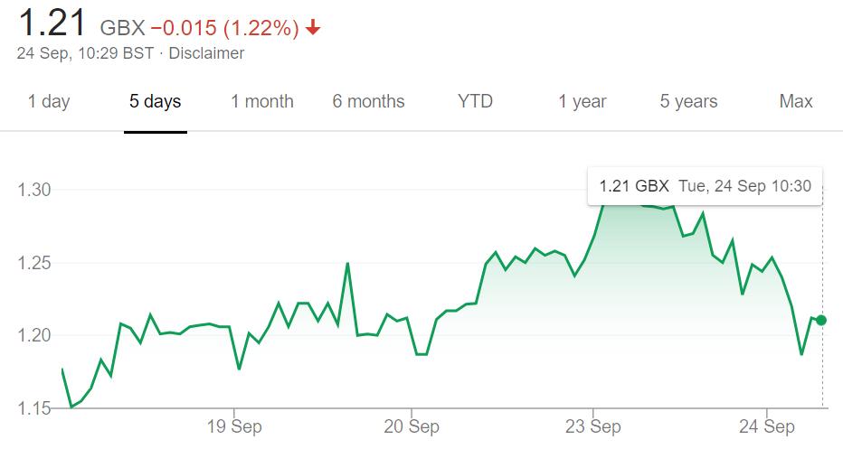 UKOG share price Sep 24th 2019