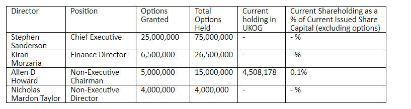 UKOG share plan Sep 2019