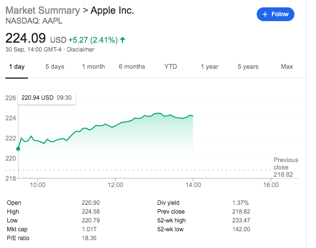 Apple share price sep 31 2019