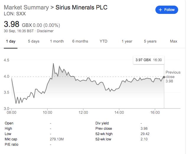 Sirius share price Sep 30th 2019