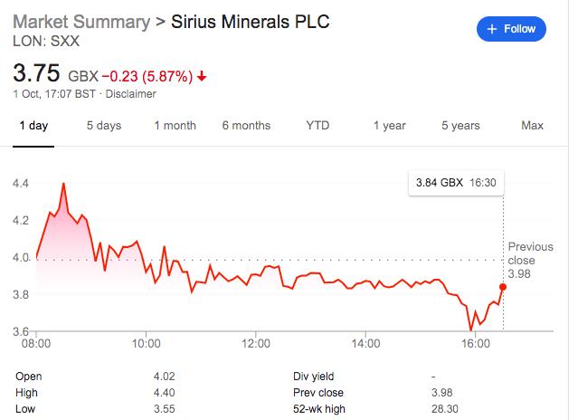 Sirius minerals SXX share price October 1 2019
