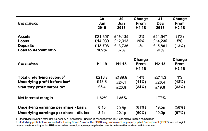 H! metro financial summary