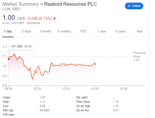 Reabold share price Oct 4 2019