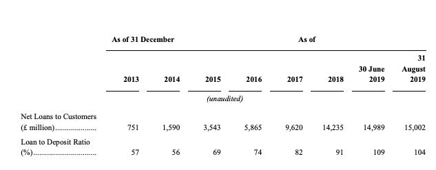 Metro bank loans and deposit ratio 2013 to 2019