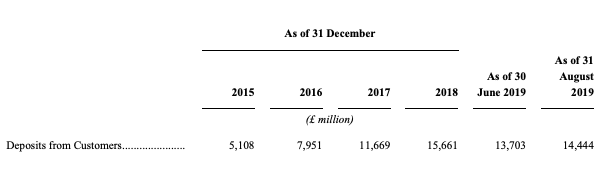 Deposits from customers 2015 to 2019 metro bank