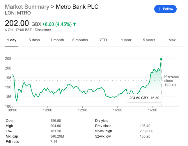 Metro bank share price october 4th 2019