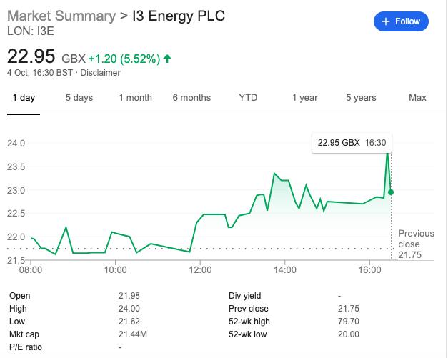 I3 Energy share price oct 3 2019